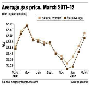 Fuel costs take bigger bite out of Iowans' budgets