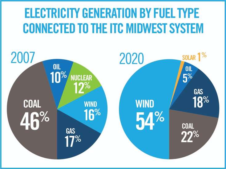 How to modernize Iowa's and the nation's power grid
