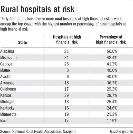 Iowa rural hospitals are at risk of closure soon: analysis