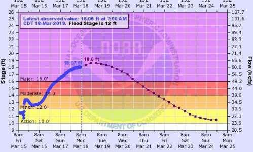 City of Cedar Rapids placing HESCO barriers today for 18.6-foot…