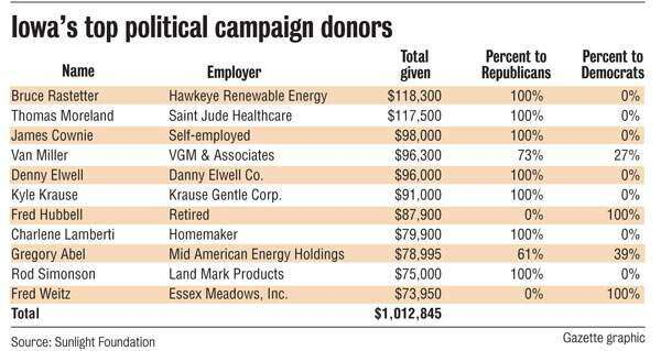 11 Iowans contribute $1 million to federal political campaigns