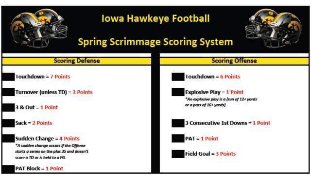 Iowa's defense focuses on the brain game