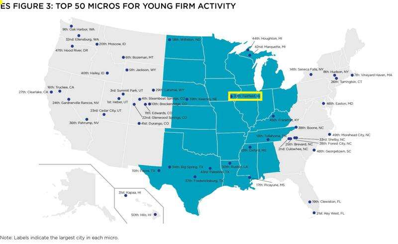 Think tank ranks Fairfield among top cities for young firms