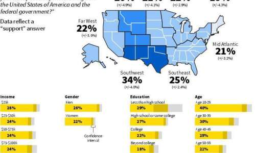 Angry with Washington, 1 in 4 Americans open to secession
