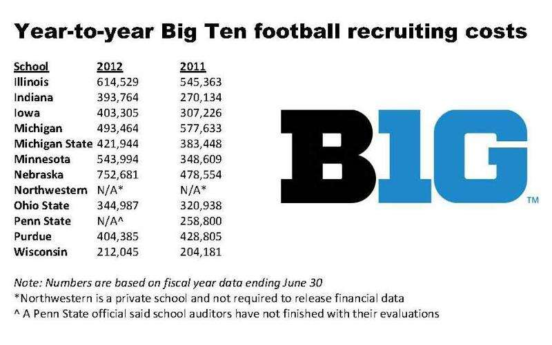 Urban Meyer effect? B1G recruiting costs soar