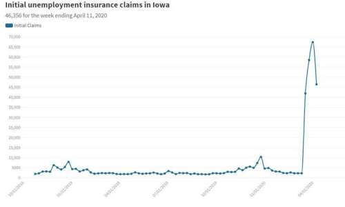 Weekly jobless benefit claims in Iowa up again