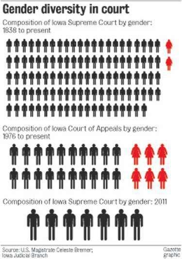 Judicial branch lacks gender diversity